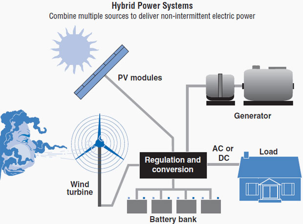 Wind Hybrid Power System