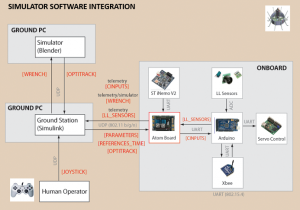 Simulation & HMI